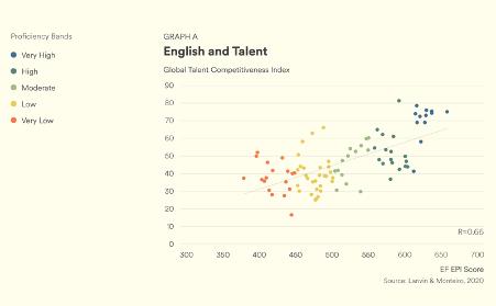 EF EPI - English and Talent